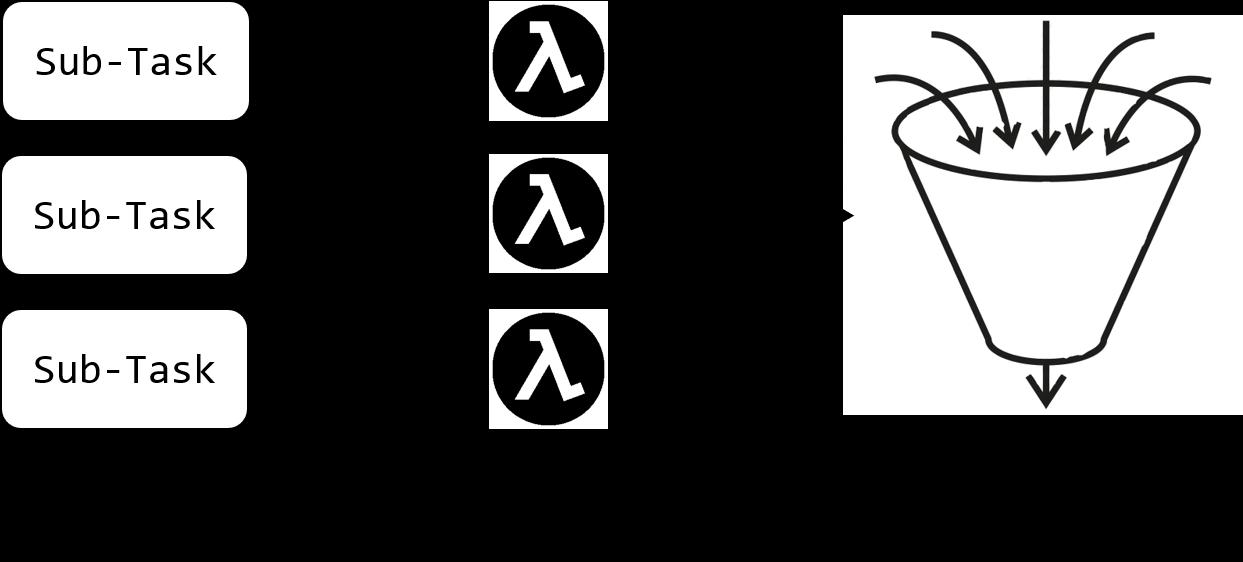 Fan-in Diagram